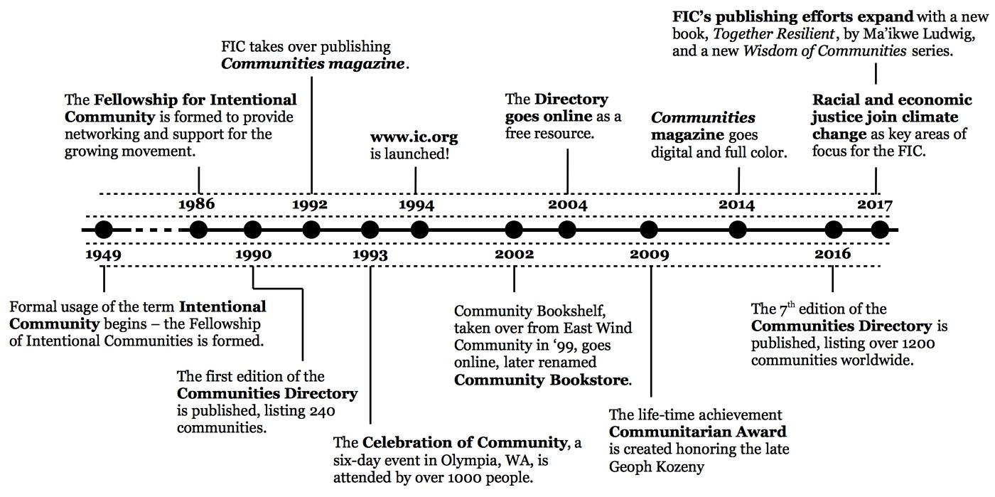 FIC History - Timeline